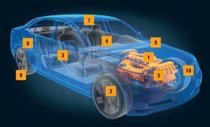 Industriebuersten in der Automobilproduktion - Kullen-Koti